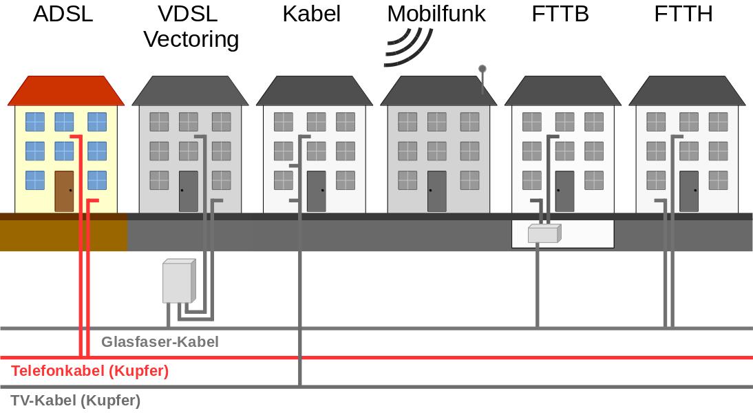 Techniken zur Internetversorgung - Telefonkabel (ADSL)
