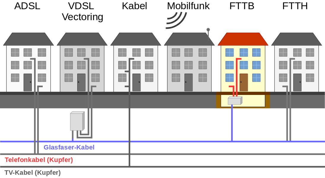 Techniken zur Internetversorgung - Glasfaserkabel (FTTB)