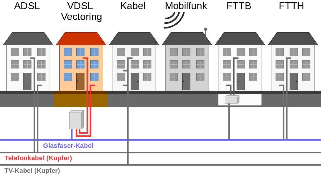 Techniken zur Internetversorgung - Telefonkabel (VDSL)