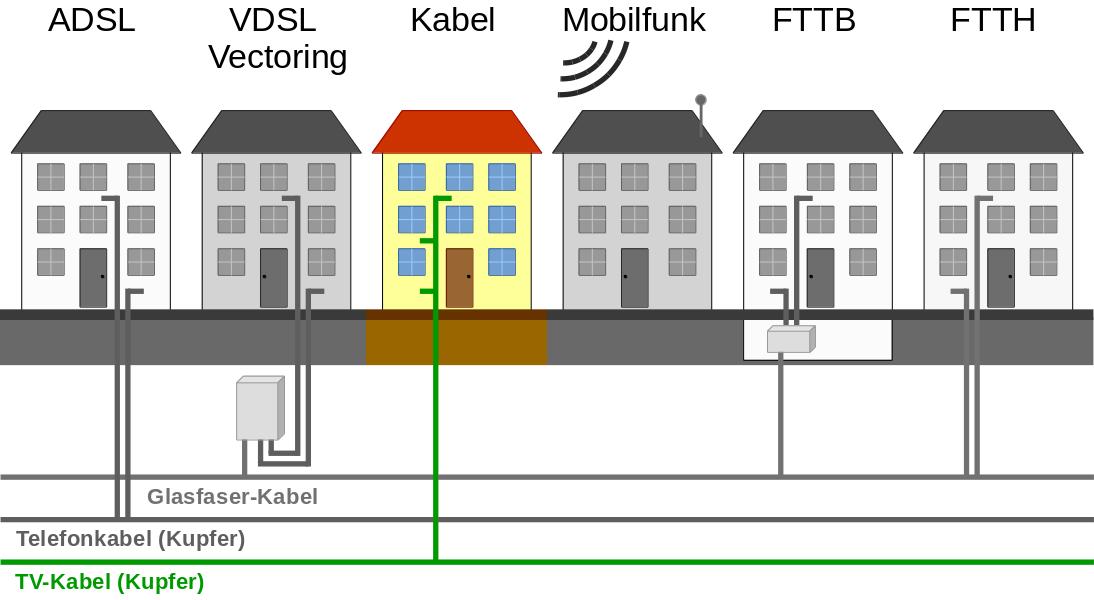 Techniken zur Internetversorgung - Kabelanschluss (Coax)