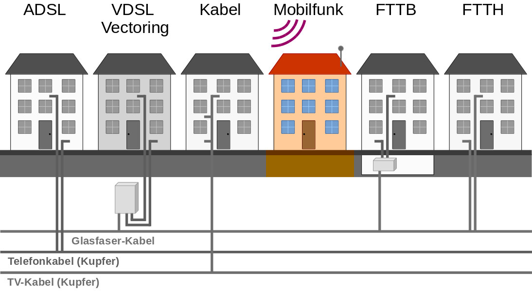 Techniken zur Internetversorgung - Funk (LTE)