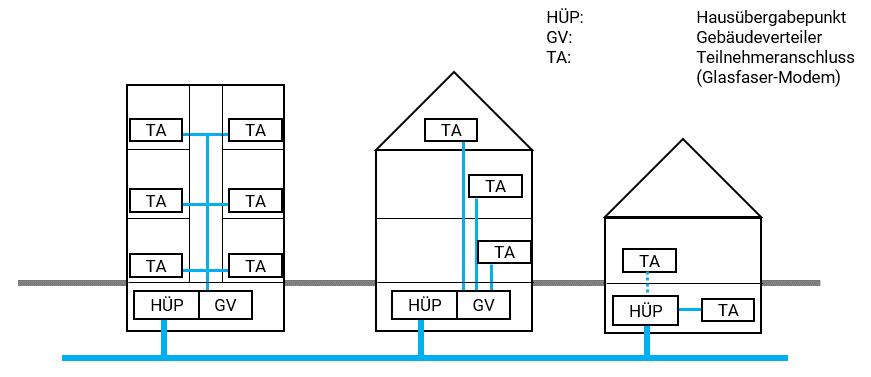 Topologien zur FTTH Gebäudeverteilung