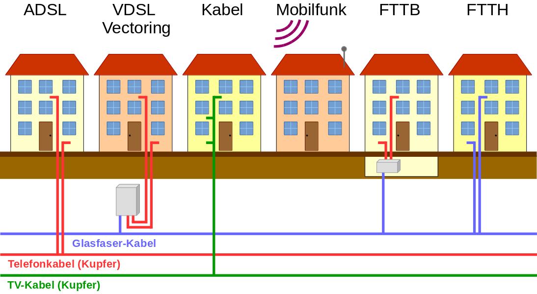 Übersicht aller Techniken zur Internetversorgung