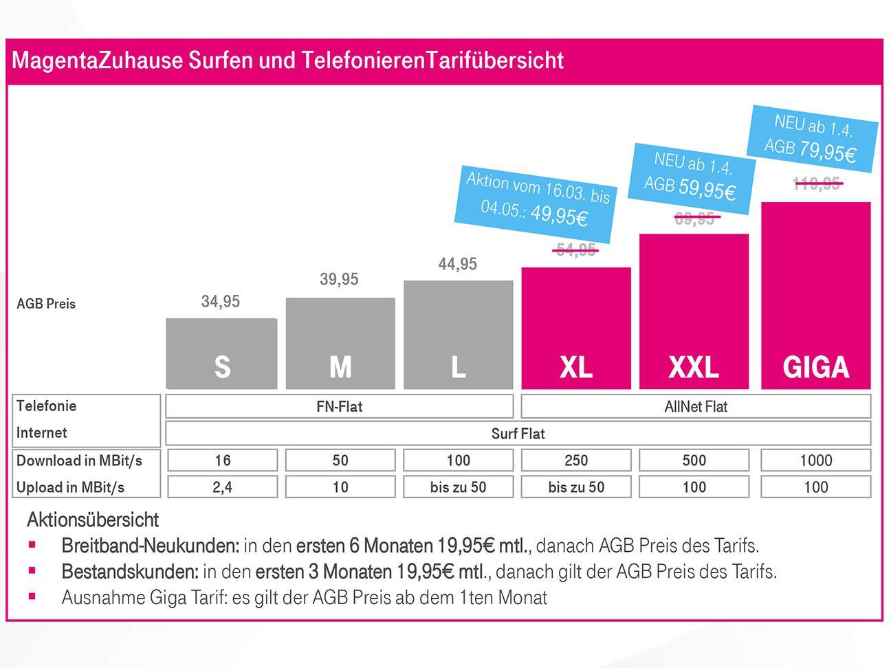 Tarifübersicht Telekom Glasfaser